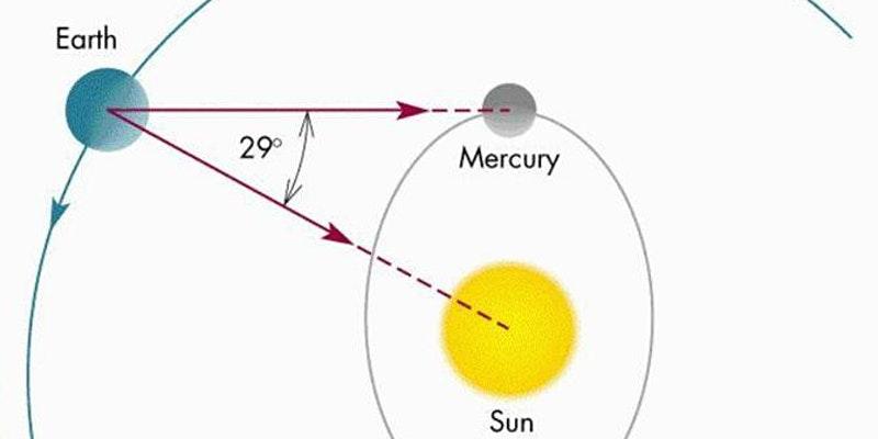 Mercury's Greatest Elongation